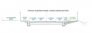Phase 1 Almono Cross Section